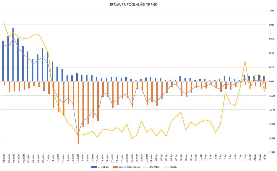 trendvonal a statisztikákban megbízható és gyors kereset